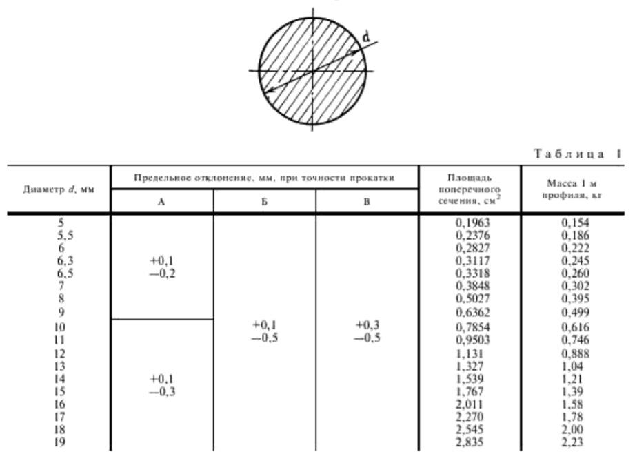ГОСТ2590 \ ГОСТ 2590-06 Прокат стальной горячекатанный круглый (сортамент)